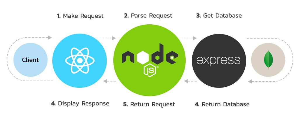 หลักสูตร React js / Node js / Express / MongoDB โดย CodeMobiles Co